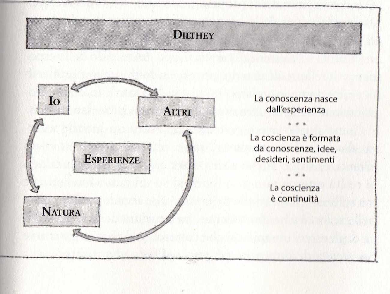 CARTESIO DILTHEY1608
